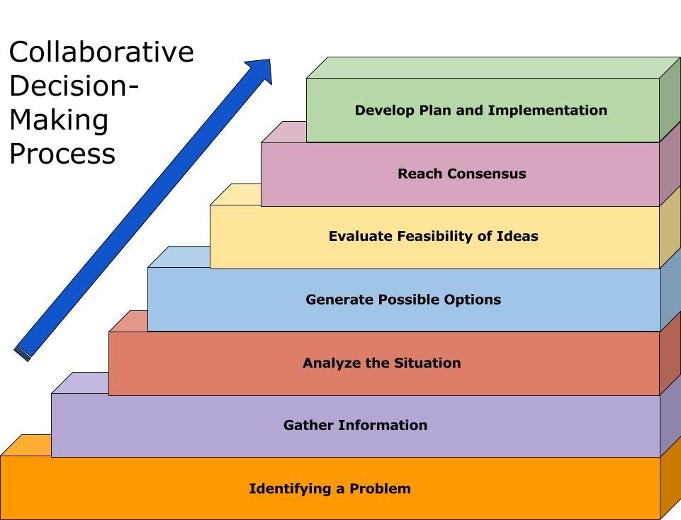 collaborative-skills-scaffolding-1