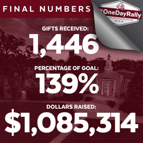#OneDayRally Final Totals: Gifts Received 1,446 and Dollars Raised $1,085,314